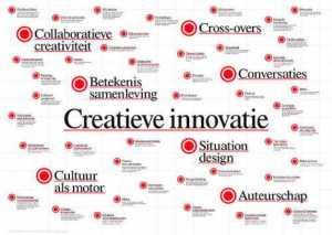 creatieve innovatie
